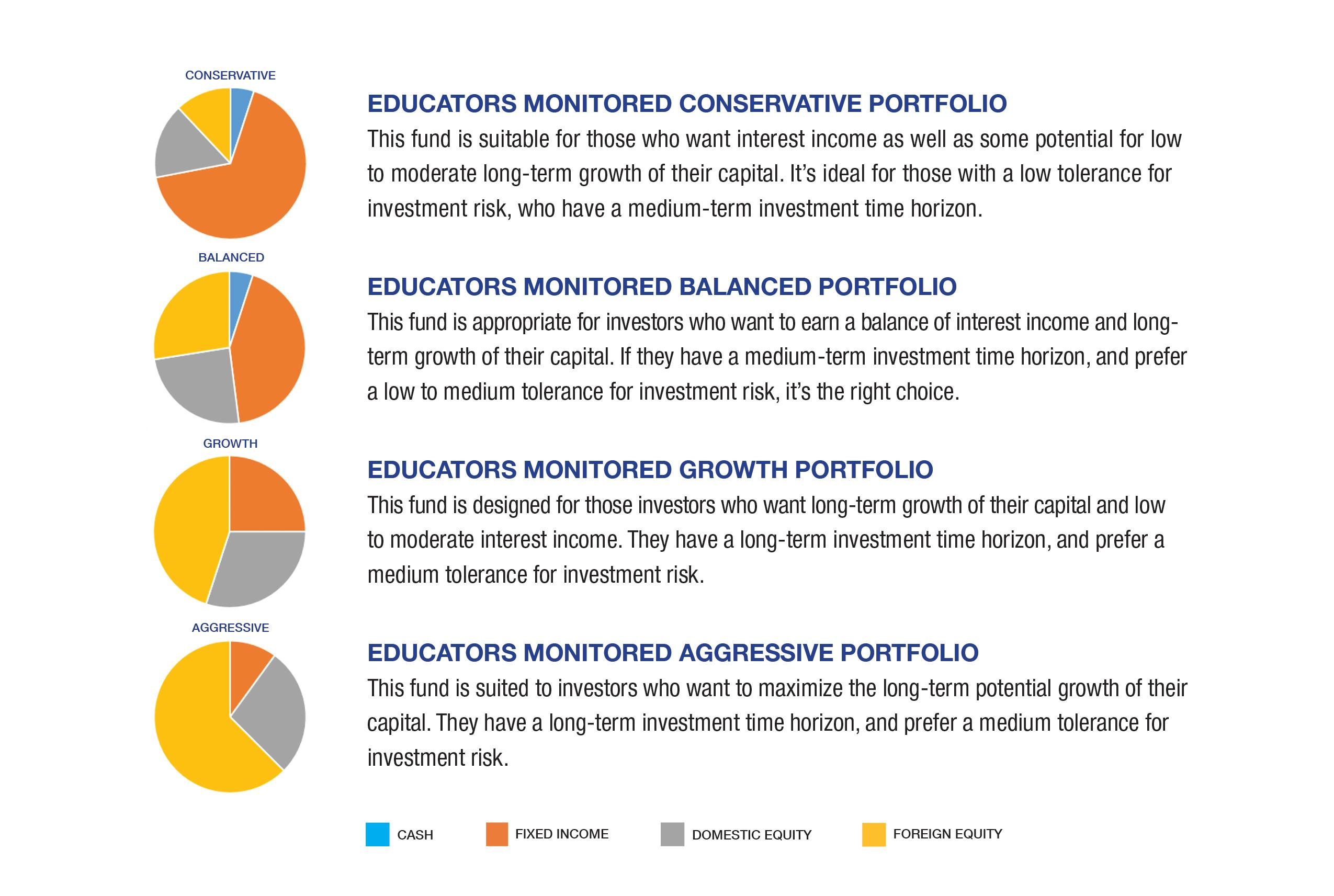 Monitored Portfolios