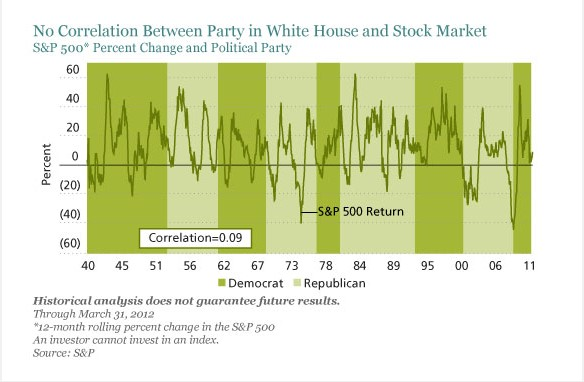 S&P 500* Percent Change and Political Party