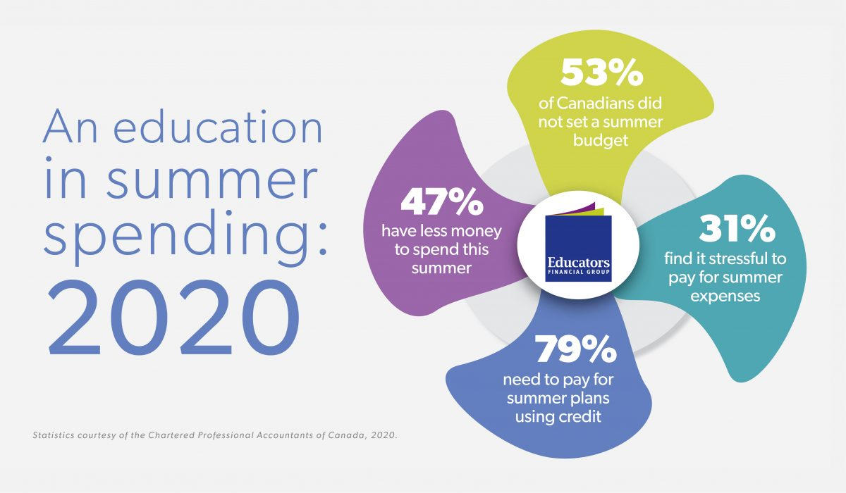 Canadian-summer-spending-infographic-statistics-from-chartered-professional-accountants-2020