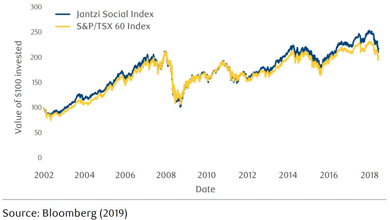 Jantzi Social vs S&P/TSX 60 graph