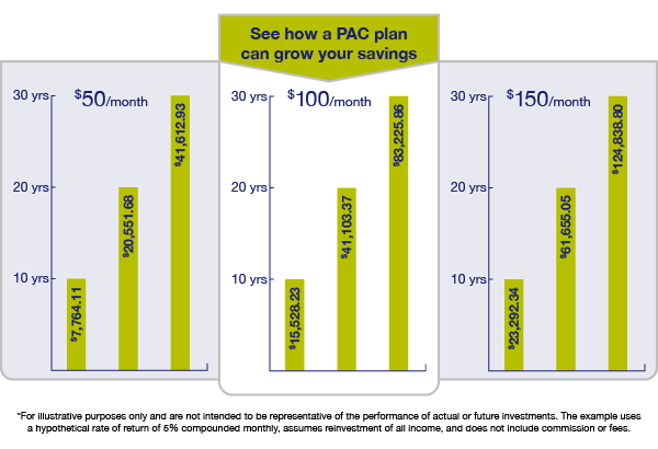 graph comparing how PAC plan can grow your savings if $50, $100, or $150 were invested monthly for 10, 20, and 30 years